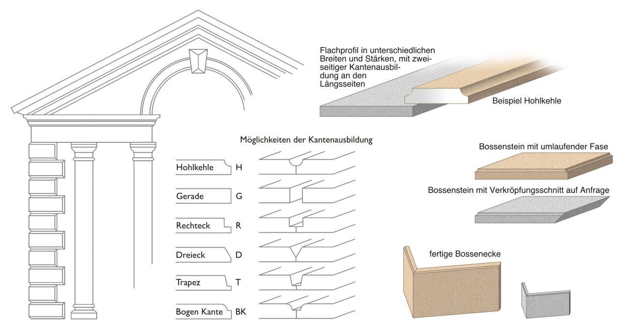 Flachprofile & Bossensteine/ -ecken